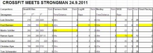 Results Strongman